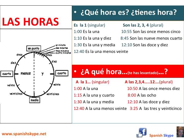 Las horas en español