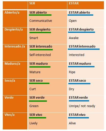 Spanish Grammar: Ser o estar?