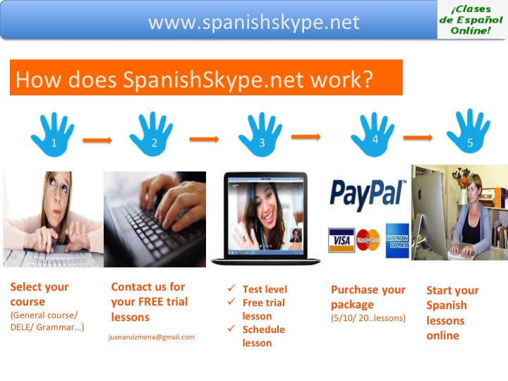 How does spanishskype.net work?