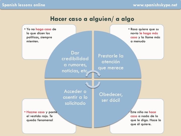 Hacer caso, meaning in Spanish